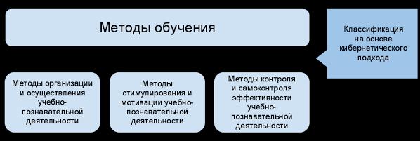 Методы обучения объяснительно - иллюстративный метод репродуктивный метод час